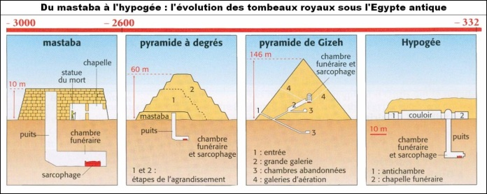 Mastaba pirámides